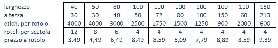 Prezzi e dimensioni fogli di etichette per stampanti industriali